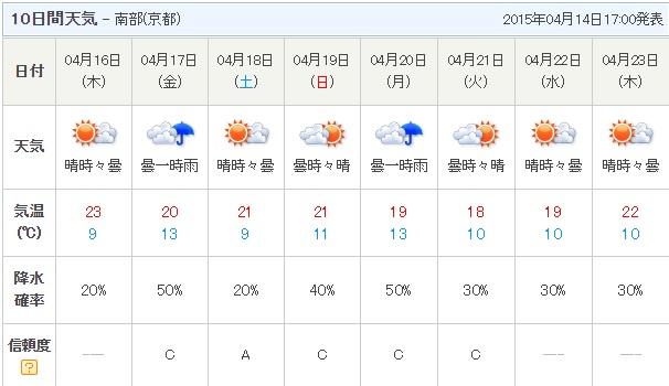 天気予報 30日間